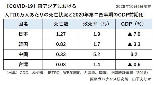 東アジアの経済。感染対策に失敗した日本の一人負けです。