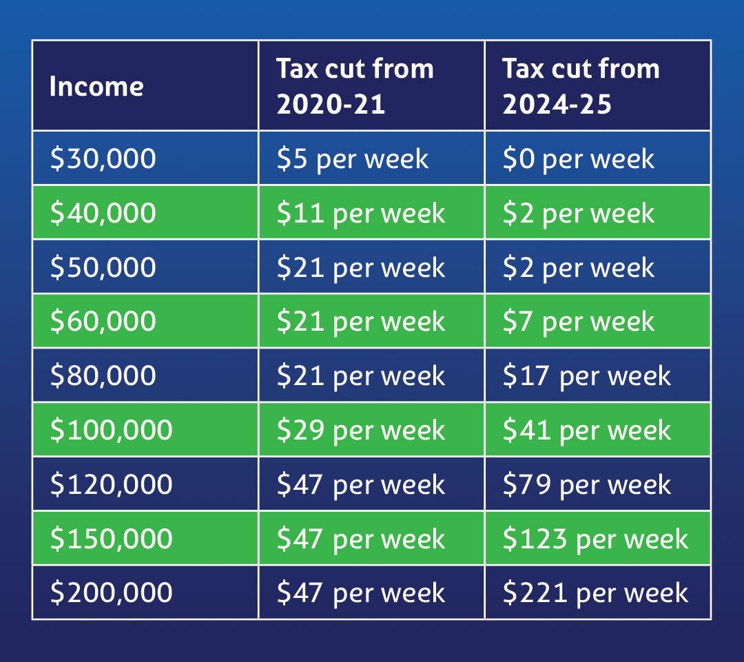 Budget made Simples!  Tax cuts mean more money in your back pocket* See how much you stand to gain 👇 *as long as the Senate approves  #auspol #budget2020 #Simples https://t.co/4YQtlCB5c2