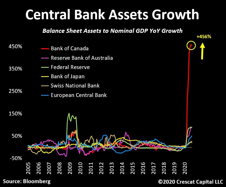 central bank assets growth around the world