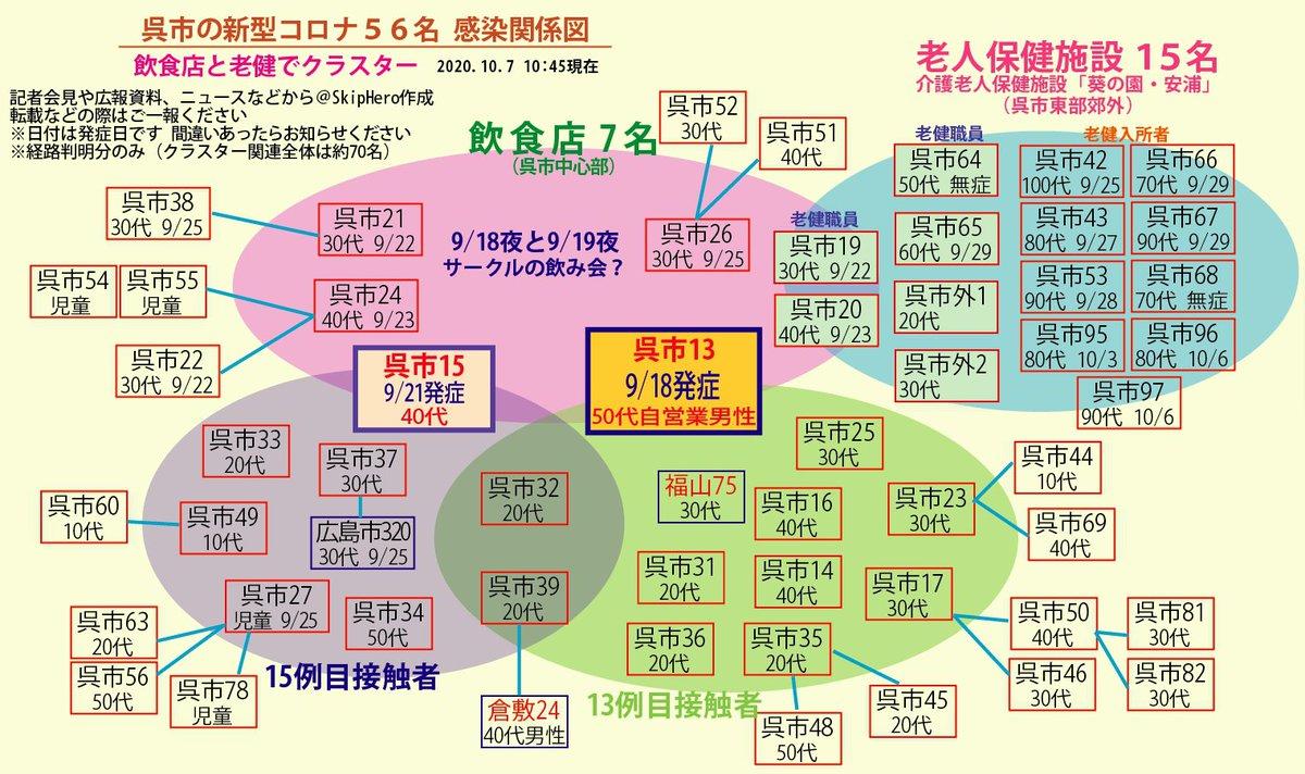 木津川 市 コロナ 感染 京都で新たに10人新型コロナ感染...