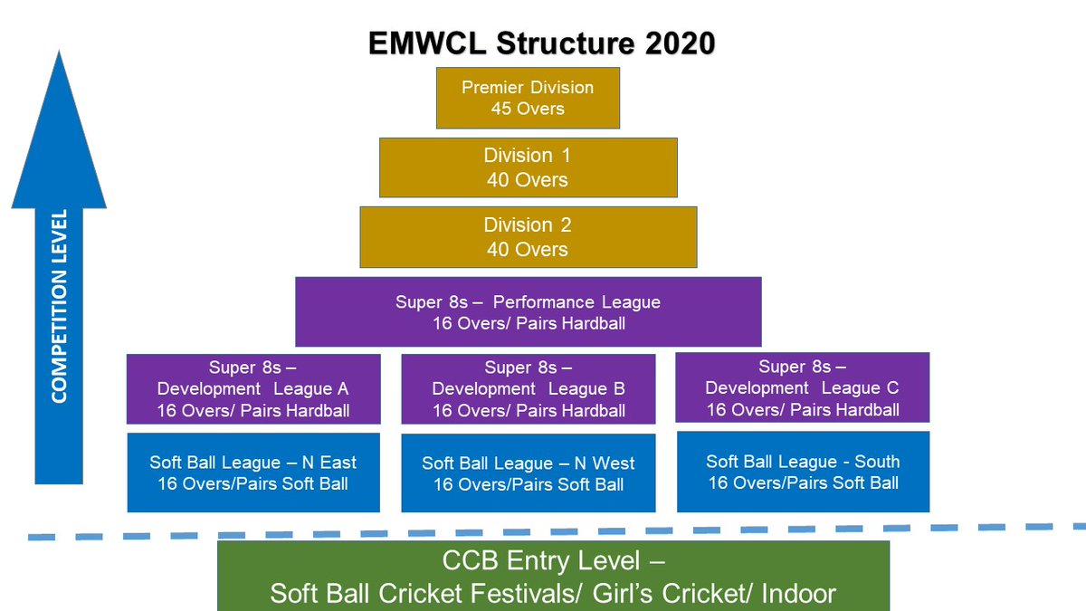 🚨Calling all East Mids Women's Cricket Teams🚨   The EMWCL is now taking applications for NEW clubs/teams to join the league for the 2021 season!😃  If your club would like to enter the league for the 2021 season, DM us! We will send an application form to you!📝  #WomensCricket https://t.co/37p1rFXW5T