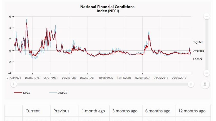 NEW DATA: National #Financial Conditions Index was unchanged at –0.49 in the week ending Oct 2. The #NFCI points to little change in financial conditions. https://t.co/nSi1ECIr9P https://t.co/C6xZfNbV30