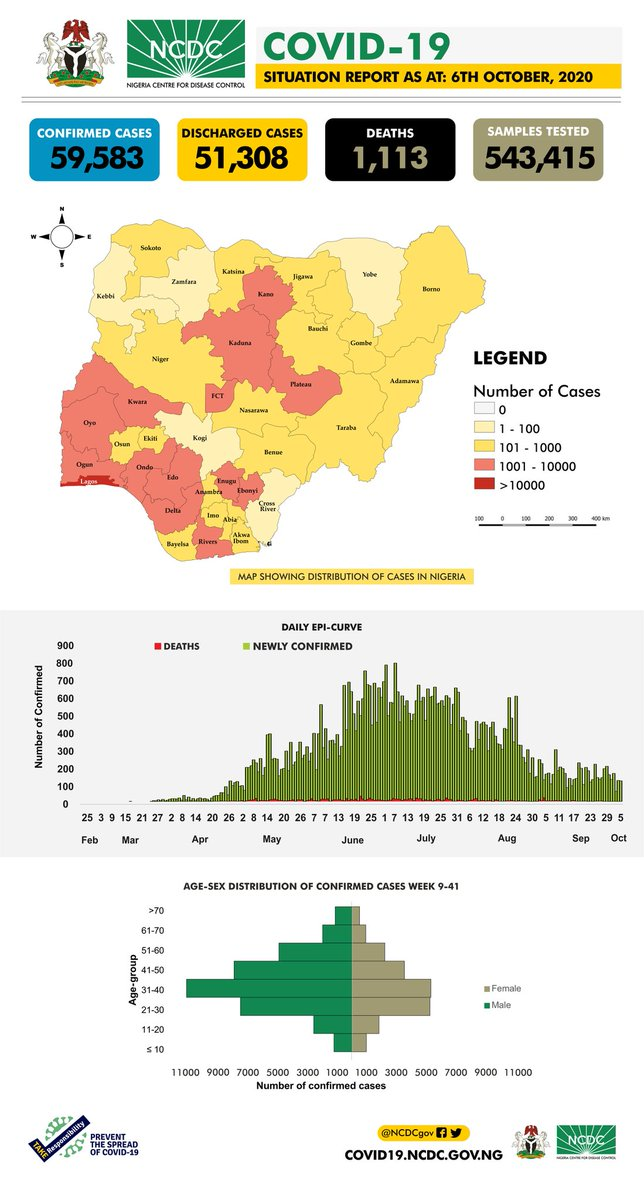 The #COVID19Nigeria situation report for 6th October, 2020 has been published. Our daily reports provide a summary of the epidemiological situation & response activities in Nigeria. Todays report includes a breakdown of testing done by states. Download: ncdc.gov.ng/diseases/sitre…