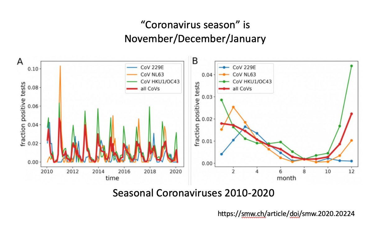 Winter is coming!   If we do not get this virus under control now, we are in for a perfect and terrible storm  We are not taking the expected seasonality of this SEASONAL virus seriously!   Instead, we've assumed our efforts are responsible for decreased cases this summer...  1/x https://t.co/iiP4EAoMD8