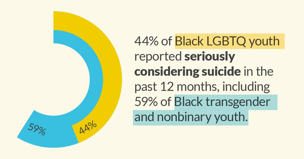 New @TrevorProject survey: 60% of Black LGBTQ youth respondents who wanted mental health care were not able to get it, with over half citing affordability as the reason.  We must address disparities in access to care. The Senate must pass The Pursuing Equity in Mental Health Act. https://t.co/NbZbiqrw9p