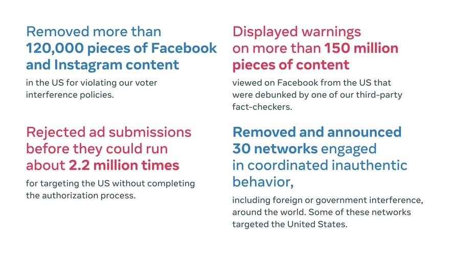 This is part of our ongoing work to crack down on attempts to suppress the vote. From March - September of this year, we have removed more than 120,000 pieces of Facebook and Instagram content in the US for violating our voter interference policies.  6/7
