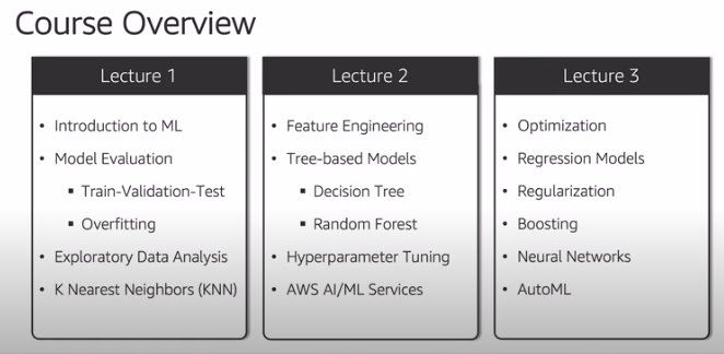 Free Introductory Machine Learning Course From Amazon