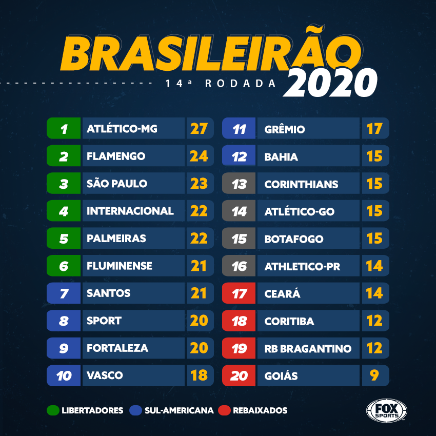 Fox Sports Brasil De On Twitter Assim Ficou A Classificacao Do Brasileirao Apos Os Jogos De Hoje Solta O Rt Se Seu Time Ta Bem Na Tabela