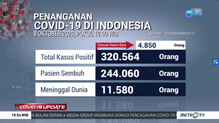 #Covid19UpdateMetroTV Update penambahan kasus positif Covid-19 di Indonesia per 8 Oktober 2020 pukul 12.00 WIB