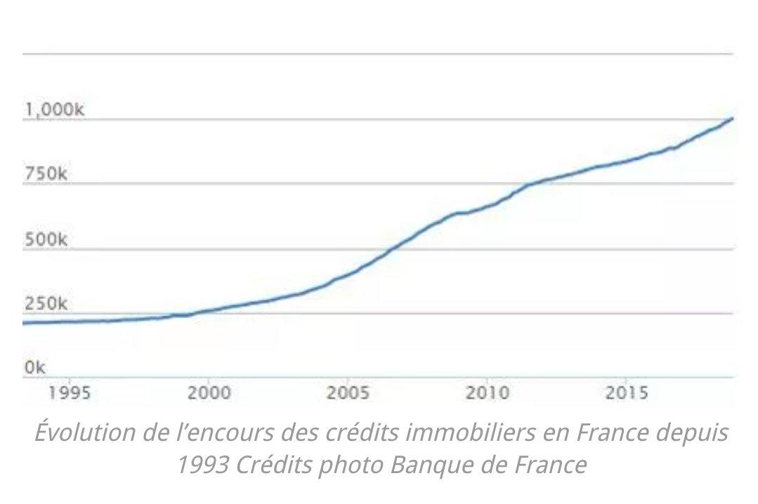 évolution des encours de crédit immobilier depuis 1993