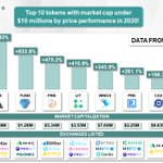 Image for the Tweet beginning: Top 10 projects with Market