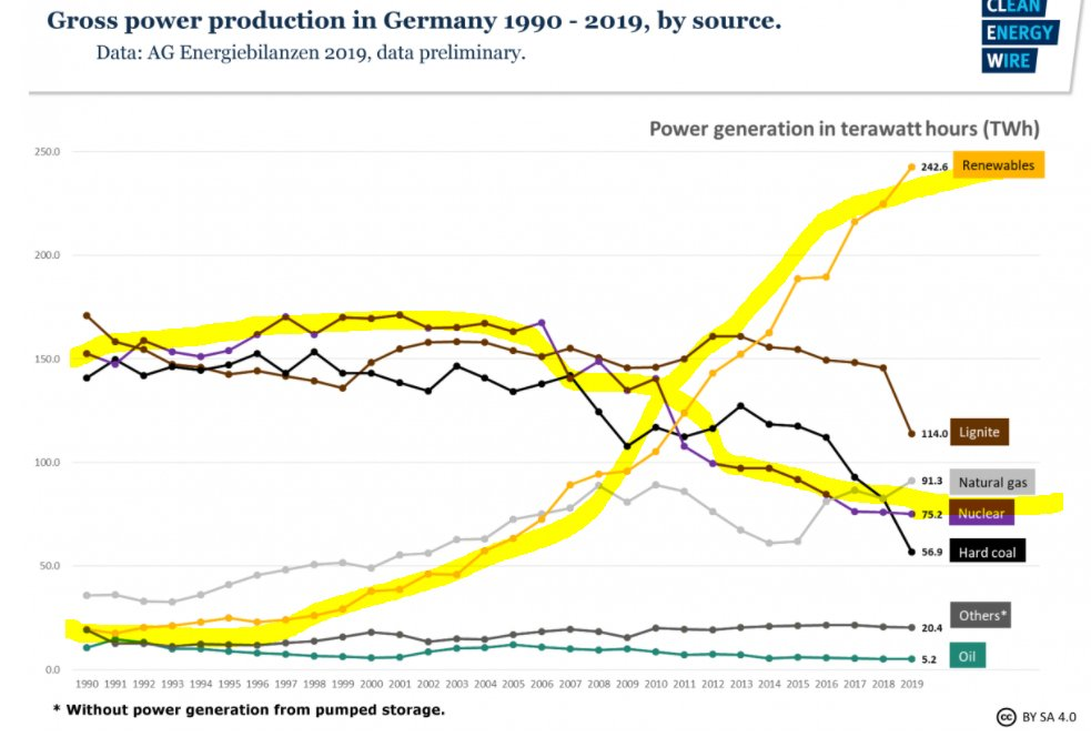 Germany's choice: more renewables, less nuclear (actually pretty clean & accidents rare but highly publicised kind of like airplane crash vs car crahses) & defo less coal.But guess what? It IMPORTS more FOSSIL FUEL by doing this & increase dependency on Russia natural gas.