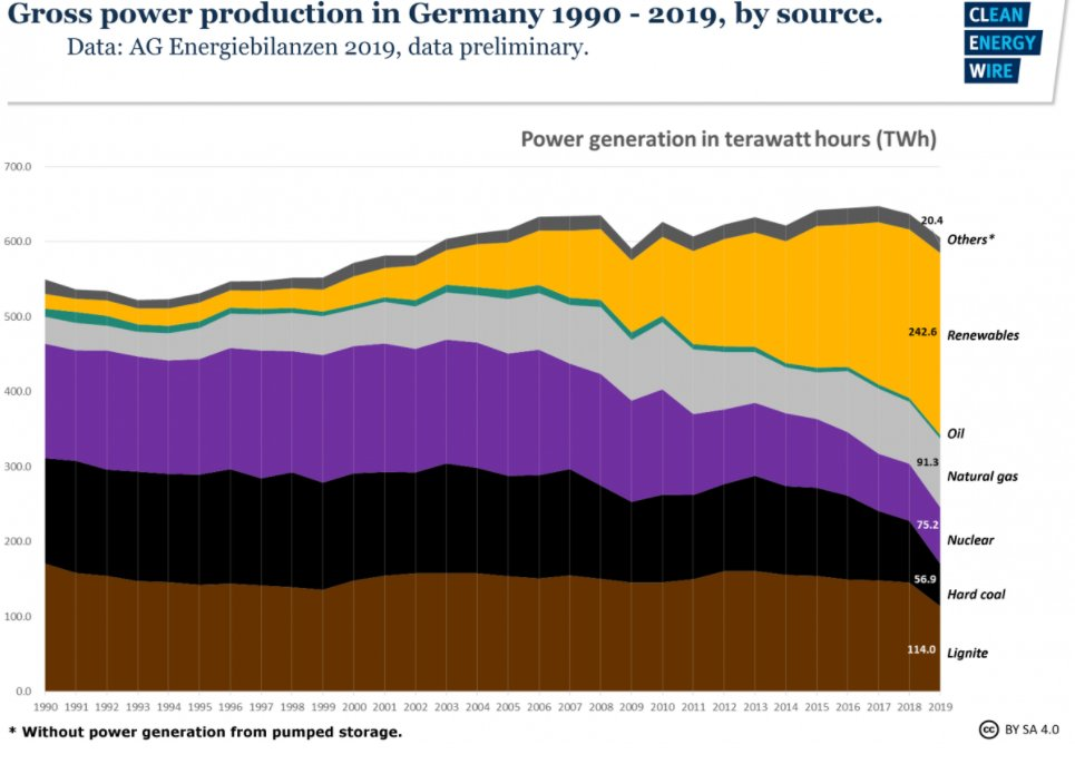 Yep, that is a key take-away. He's going to make energy more expensive by moving away from fossil fuel. Germany did this & we can use it as a case study. Phased out coal & nuclear & increased renewables, total generation decline so imports more natural gas or 71% of energy supply  https://twitter.com/jmartNYT/status/1319474975900880898