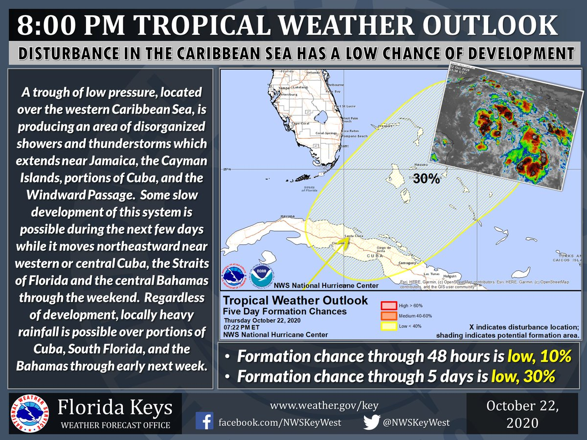 Disturbance in the western Caribbean Sea is producing disorganized showers/t'storms. This system is expected to move to the northeast over the next few days, likely crossing into the Bahamas. Chance of development is low. More @ https://t.co/BQCTvCQAMU #flwx #KeyWest #FloridaKeys https://t.co/xhQmBU7emY
