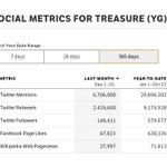 Image for the Tweet beginning: #TREASURE Has Surpassed 20.8M Twitter