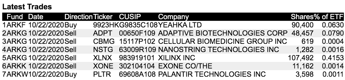 @stoolpresidente @RdgTerminalMkt Cathie Wood and Ark Invests trade activity from today 10/22  Bought: Palantir $PLTR  Sold: Adaptive Biotech $ADPT Cellular Biomedicine $CBMG Nanostring Tech $NSTG Xilinx $XLNX Exone $XONE https://t.co/THRkmIUQPr