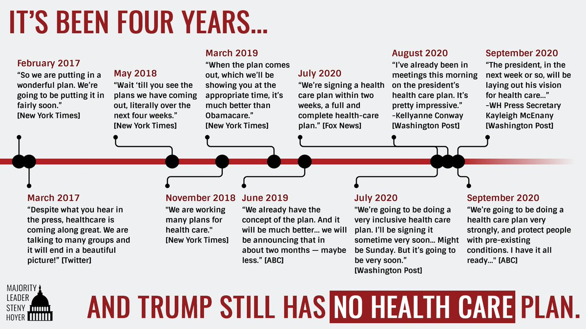 Americans heard directly from Trump that he hopes the #ACA will be struck down by SCOTUS. For 4 years, Trump has failed to deliver the health care plan he promised. Now, during a pandemic, his true plan is clear: to kick millions off their coverage.