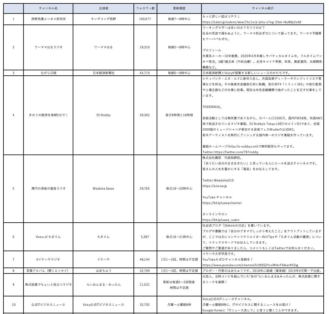 ちょっと興味があったので、@voicy_jp で今どんなチャンネルが人気あるのか、リストアップしてみた。(写真は一部)結果はシンプルで、人気あるのは、・更新頻度が基本毎日(朝7-9時台中心)・タレント以外は、テーマがはっきり毎日続けるフレーム考えるのが、慣れないと大変なんだろな。