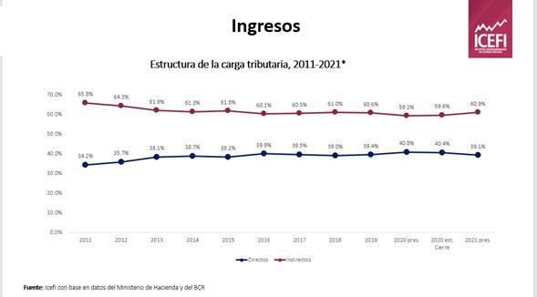 ICEFI: Presupuesto 2021 tiene ingresos sobreestimados y gastos subestimados