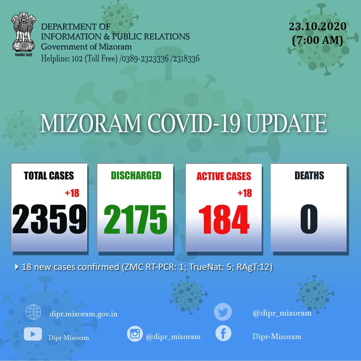 ✳️ #Mizoram #Covid_19 status 7:00 AM update | 23 OCTOBER 2020  📌 18 new Cases detected out of 1,273 new samples tested.  ➡️The total number of positive cases in Mizoram is 2,359 including 2,175 cured/discharged cases and 184 active cases. #Covid19India https://t.co/ut0OPitba3