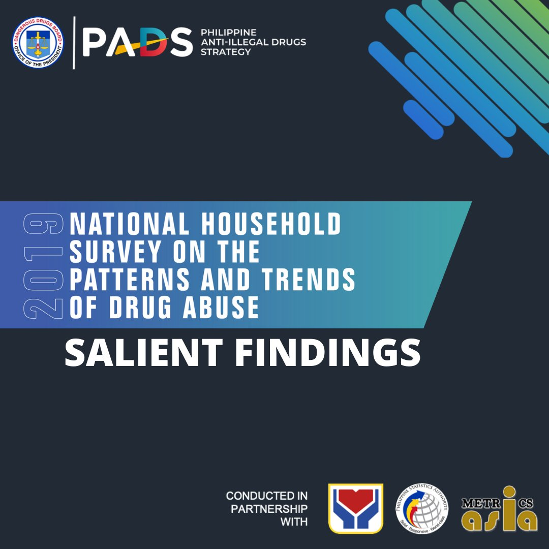 Six out of 100 Filipinos aged 10-69 or about 4.73 million tried drugs at least once in their life, based on the 2019 National Household Survey on the Patterns and Trends of Drug Abuse.   #2019DrugSurvey #pads #dangerousdrugsboard https://t.co/0g3pad6Z2X