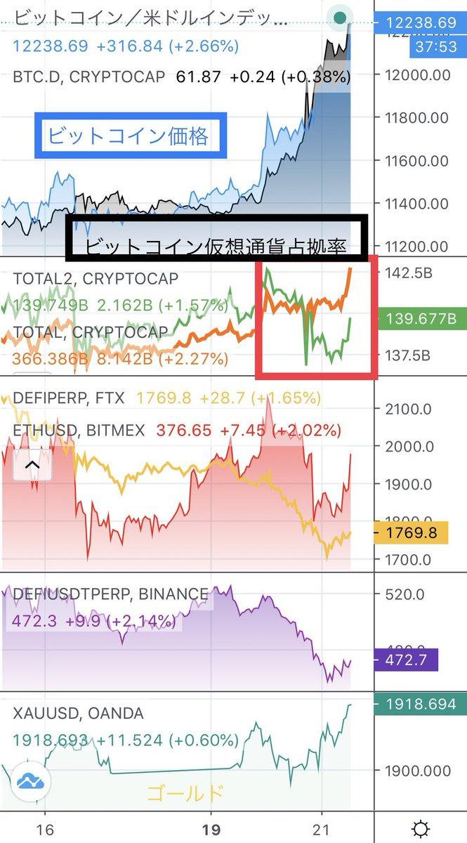 【豆知識】二段目緑色と橙色のライン仮想通貨全体の時価総額【橙】アルトコインの時価総額【緑】アルトから資金が抜けてもbtc占拠率は上昇するので一段目のbtc占拠率だけで資金循環を見るのは不十分ですbtcに資金が入っているかを見るためには二段目の時価総額も併せて確認する必要があります