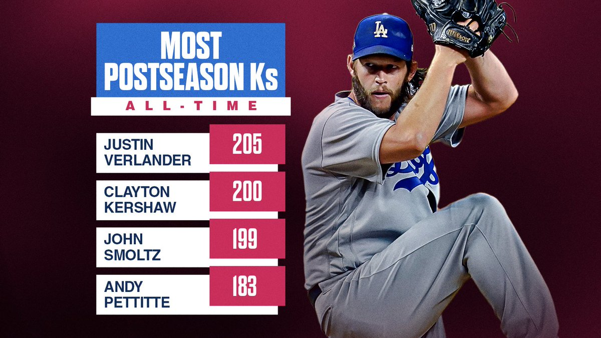 With 7 Ks tonight, @ClaytonKersh22 has moved into 2nd place in #postseason strikeouts. https://t.co/Fy9XsYrA1t  — MLB Stats (@MLBStats) October 21, 2020   #baseball #mlb #homerun #dfs #money #night #love