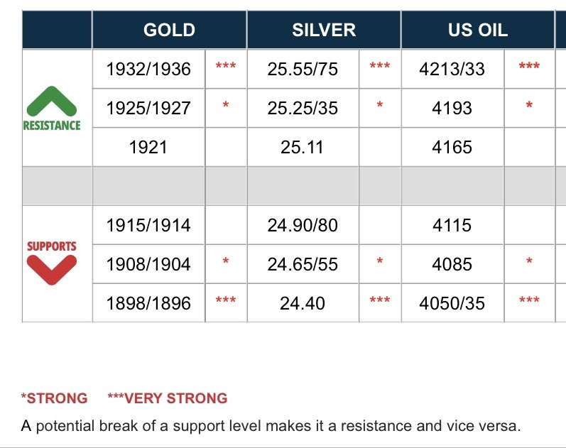 Majors Day #Trading Scalping (( 05:05 Am € time )) #Forex #Gold #Silver #Dow #dax #sp #es_f $spx #ndx #nq #gbpusd #audusd #cfd #stocks #Finance ✅🍀 GL, MY LAST Tweets 20k followers 30...50 ...90 likes no need to put anymore will post scalp intraday only and #stocks  #trading ✅ https://t.co/tnfPlM9JxT