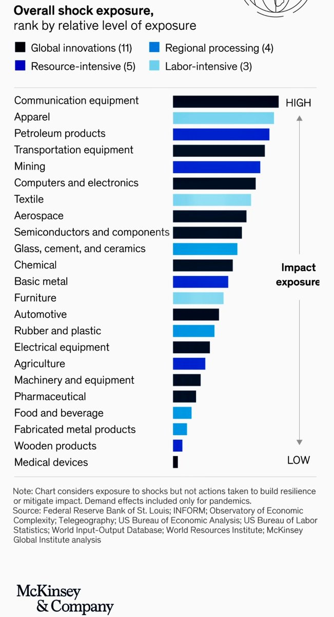 Value Chains are at permanent Risk of Disruption   💡These are serious and costly events, although on a smaller scale than catastrophes 💡Value chains that are heavily traded relative to their output are more exposed than those with lower trade intensity  https://t.co/JomvnXalPI https://t.co/XCzGTamCHS