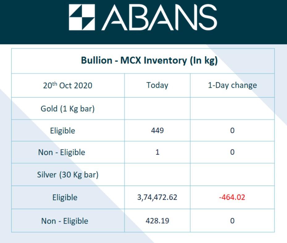 #MCX #Inventory for Bullion https://t.co/vIz0sPjPye