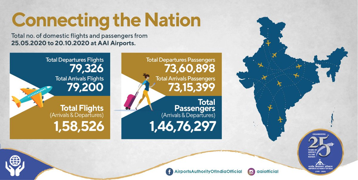 Bringing the nation closer, once again! In challenging times of #COVID19, all #AAI Airports are enabling Indians to fly across the country, fearlessly. Taking the count to over 1.58 lakh flights, more than 1.46 crore passengers have been facilitated, so far. #IndiaFliesHigh https://t.co/sGIm5JqNCk
