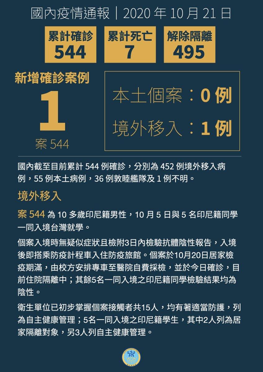 #衛福編編報報 ⏲發文時間:2020.10.21 ❗國內新增1例境外移入COVID-19病例,為印尼籍學生來台就學❗  📖Fb 完整貼文:https://t.co/YOR7dI4Uqf  #武漢肺炎 #2019nCoV #嚴重特殊傳染性肺炎 #COVID19 #MOHW_Taiwan https://t.co/ZTKsKNIysL