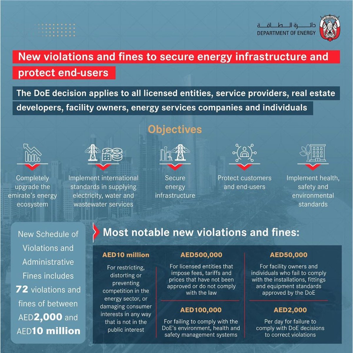 We have updated the list of violations and fines to secure energy infrastructure and protect end-users, in an effort to upgrade the #energy ecosystem and implement international standards in supplying electricity, water and wastewater services #DoE #AbuDhabi #UAE https://t.co/Tf6S2zAiw3