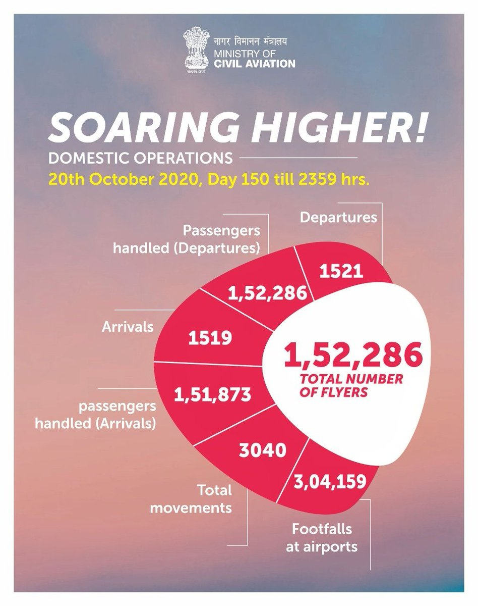 Soaring Higher!  Domestic Operations on 20th October 2020, Day 150.  Total number of flyers 1,52,286 Departures 1521 Total movements 3040 Footfalls at airports 3,04,159 https://t.co/DtEik4fXbE
