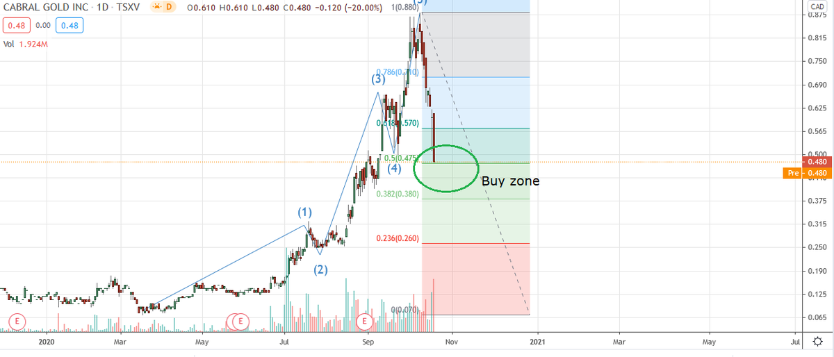 A lot of requests on #Cabral Gold $CBR.TO here after heavy sell off - looks like we have 5 waves up to top and a normal large correction. Should be getting into buy zone around here (50% retracement) so my guess is a low around 0.4-0.45 area #buy #zone #gold $GLD