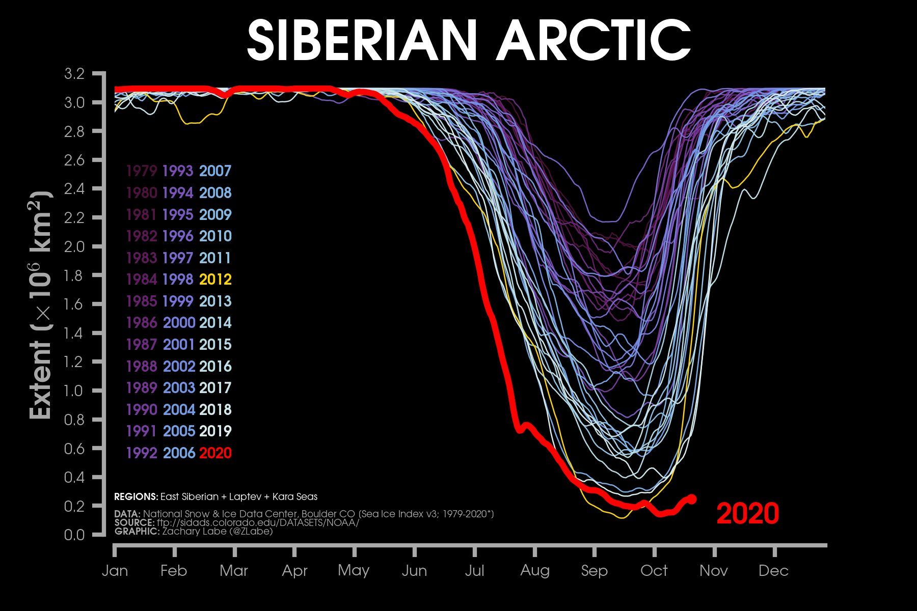 Line graph time series of daily Arctic sea ice extent for the Siberian Arctic for each year from 1979 to 2020. This region includes the East Siberian, Laptev, and Kara Seas. 2020 is a significant outlier during this melt season time period.