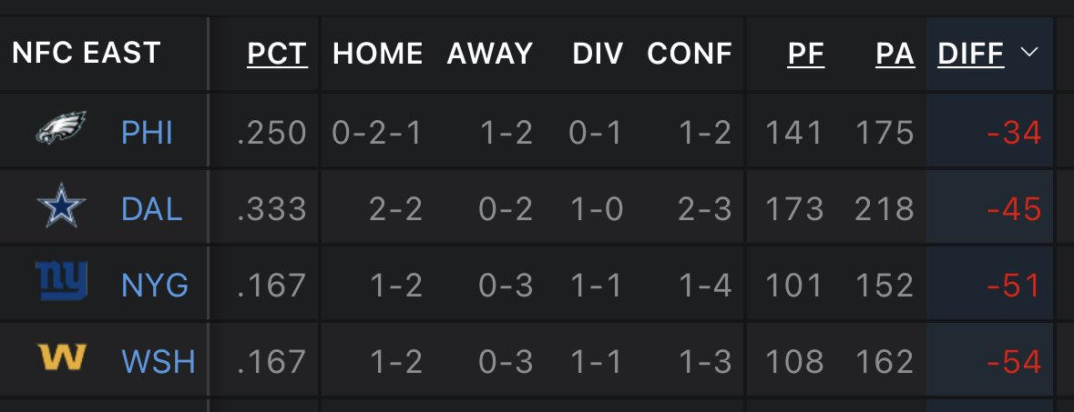 @Eagles leading the NFC East in point differential....at -34 🤯  #nfl #Eagles #stats #NFCEast https://t.co/03lb2Pxay3