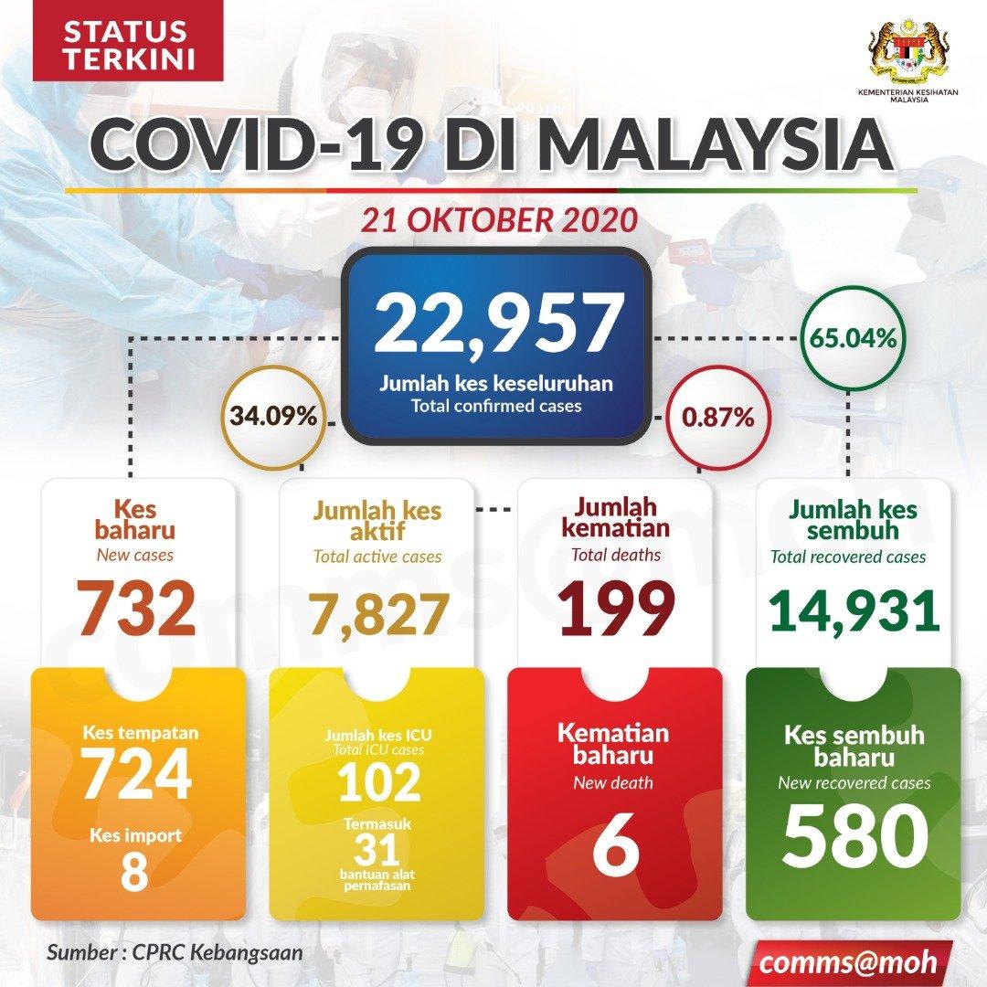 Kkmalaysia On Twitter Status Terkini Covid 19 Di Malaysia 21 Okt 2020 Kes Sembuh 580 Jumlah Kes Sembuh 14 931 Kes Kes Baharu Positif 732 Kes Import 8 Kes Tempatan 724 Jumlah Positif 22 957 Kes Kes Kematian 6 Jumlah Kes Kematian 199