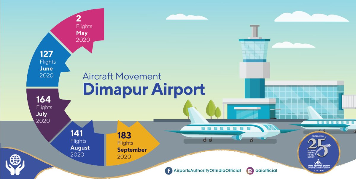 Flight count at #AAI's Dimapur @aaidmuairport is observing a sharp rise, from only 2 flights in May to as promising as 183 in Sept, the sincere efforts of #AAI staff and stringent safety measures are behind this progress. #IndiaFliesHigh https://t.co/ZmxpOkHUgQ