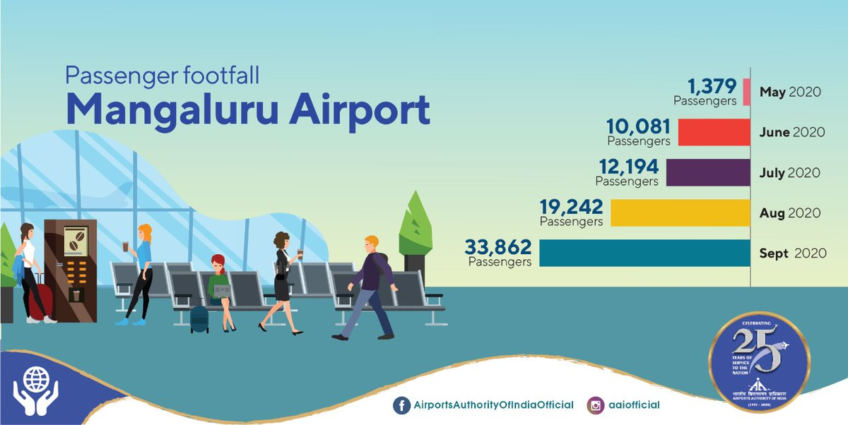 As the passenger footfall at #AAI's Mangaluru @aaimlrairport rise higher, the determination of airport staff to serve passengers better is also growing. From 1.3K passengers in May to over 33.8K in Sept, the nos. are scaling up, for good. #IndiaFliesHigh https://t.co/4r0XBMCyRR