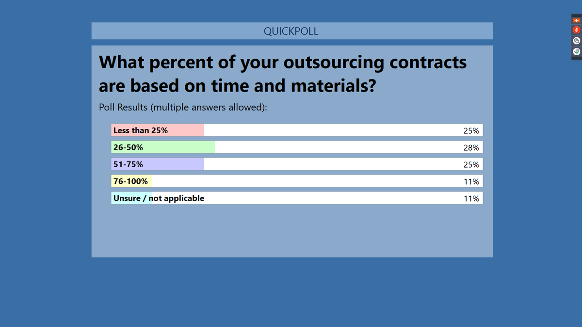 Our #pricing webinar has kicked off with a poll question: What percent of your outsourcing contracts are based on time and materials? Check out the results. https://t.co/Qhhydj7DZI