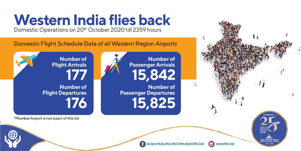 Traffic from Western Region Airports is flying higher and beyond!  Around 353 flights took to the skies carrying over 31.6K passengers from #AAI Airports from the aforementioned region, on a single day i.e. on 20th Oct'20. #IndiaFliesHigh https://t.co/RE6amqLC19