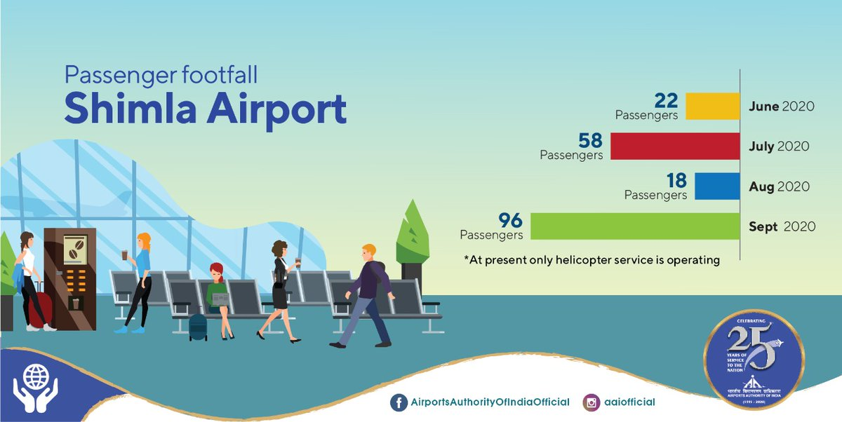 Situated on the Himalayan foothills, Shimla - the capital of Himachal Pradesh is seeing a decent rise in passenger traffic at Shimla @aaismlairport. At present, only helicopter services are operating & the recorded figures for passenger footfall in Sept'20 was 96. #IndiaFliesHigh https://t.co/4rrHzyWPtv