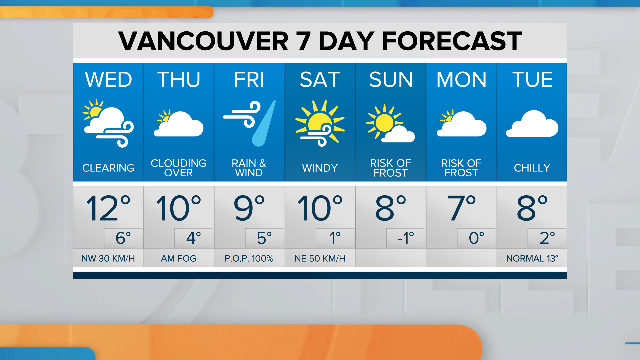 A fresh breeze ushers the sun back into your Metro #Vancouver forecast today. Cold #rain still on tap Friday (with #snow on the #ski hills). No shortage of #autumn #sunshine for this #weekend, but layer up: 1st #frost of the season expected Sunday morning. https://t.co/vHpNL6i2gw