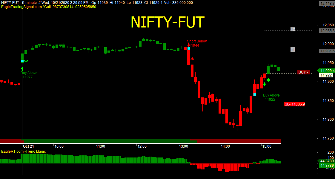 21Oct2020-Buy Sell Signals from #EagleTradingSignal https://t.co/sccvVWb8QK #Amibroker Based Buy Sell Signal #Software #Robot #Algo #Trading Software for #Nse #Nifty #Mcx #option #banknifty #gold #stock #Britannia #future #nifty50 #commodity #INTRADAY #Swing #algotrading #trading https://t.co/tgA2UCg0fe