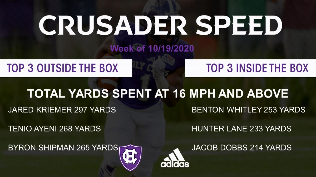 5 weeks in and the average top speed keeps increasing...overall top speed keeps increasing...amount of high speed yards keep increasing. At somepoint that will level out, but for now we celebrate the continued growth @catapultsports