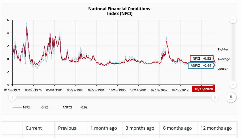 NEW DATA: National #Financial Conditions Index ticked down to –0.52 in the week ending Oct 16. The #NFCI points to steady financial conditions. https://t.co/nSi1ECIr9P https://t.co/R0aBExyEuI