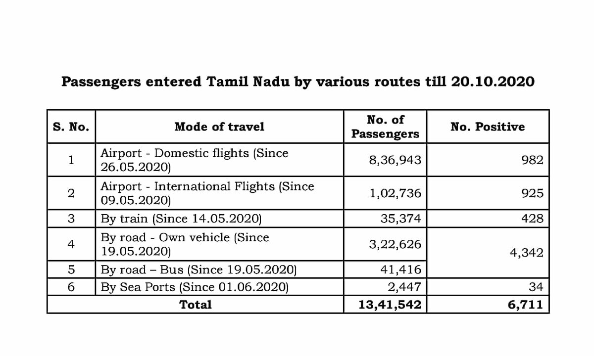 #TNCoronaUpdates - 21 Oct  Of 13,41,542 Passengers who Entered #TamilNadu by road, rail, air, sea till 20 October, 6,711 Tested Positive for #COVID__19    #coronavirusindia #TNCorona #COVID19chennai #COVID19India https://t.co/GGfCV4HRIG