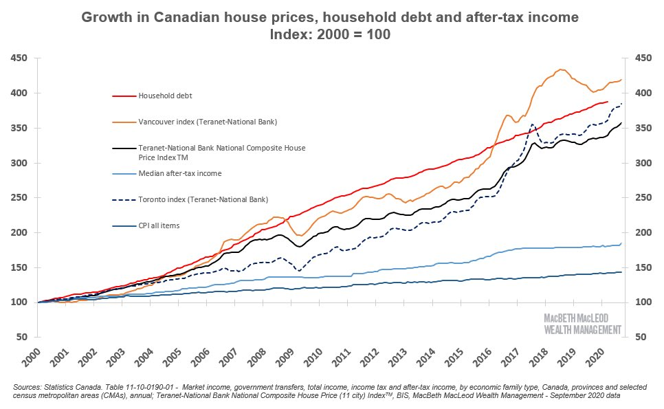 Canadian house prices are going through the roof. #cdnecon 🇨🇦