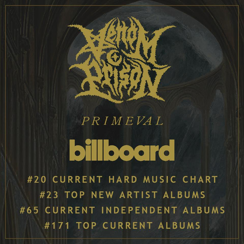 Primeval in the @billboardcharts  #20 CURRENT HARD MUSIC #23 TOP NEW ARTIST ALBUMS #65 CURRENT INDEPENDENT ALBUMS #171 TOP CURRENT ALBUMS   Thank you to everyone who picked up a copy of Primeval.   @prostheticrecords https://t.co/ahbRo0yxtM